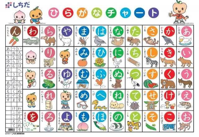 Bảng chữ cái tiếng Nhật và những sai lầm khiến bạn thất bại
