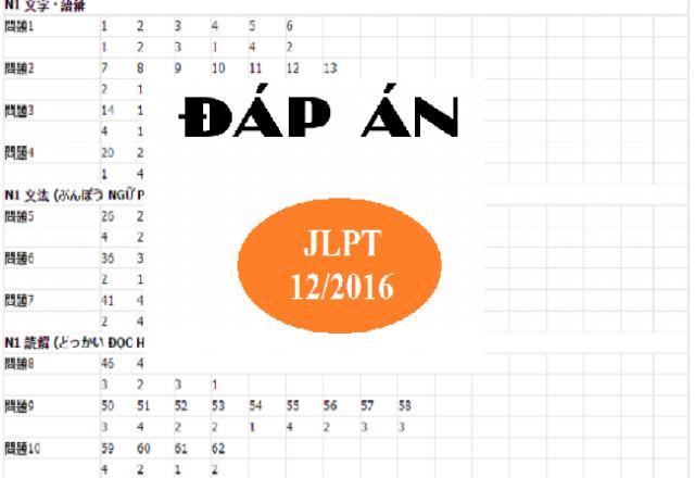 Đề thi JLPT N1 tháng 12 năm 2016 kèm đáp án