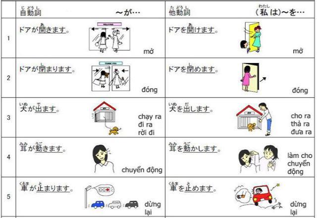 Tổng hợp 70 cặp tự Động từ - Tha động từ phổ biến nhất trong tiếng Nhật