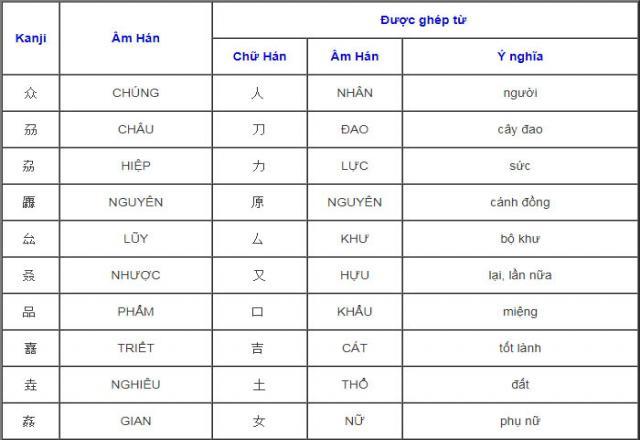 Danh sách Kanji được ghép từ 3 chữ Hán tự giống nhau